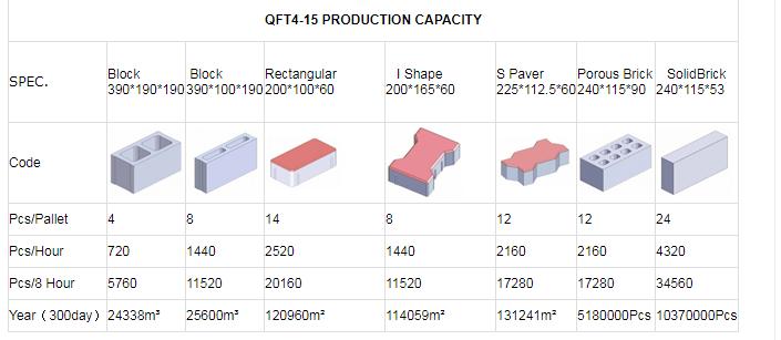 QT4-15 Capacity